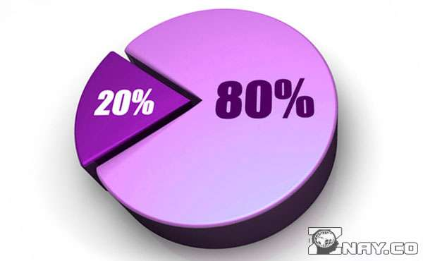 20 процентов усилий дают 80 процентов результата