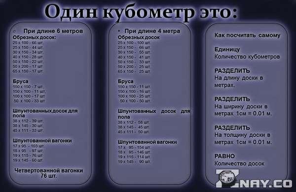 Таблица кубометров