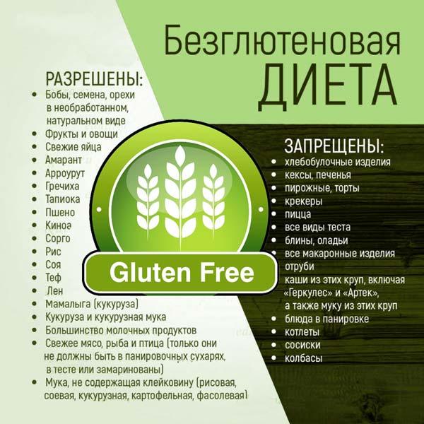 Ингредиенты для безглютеновой диеты